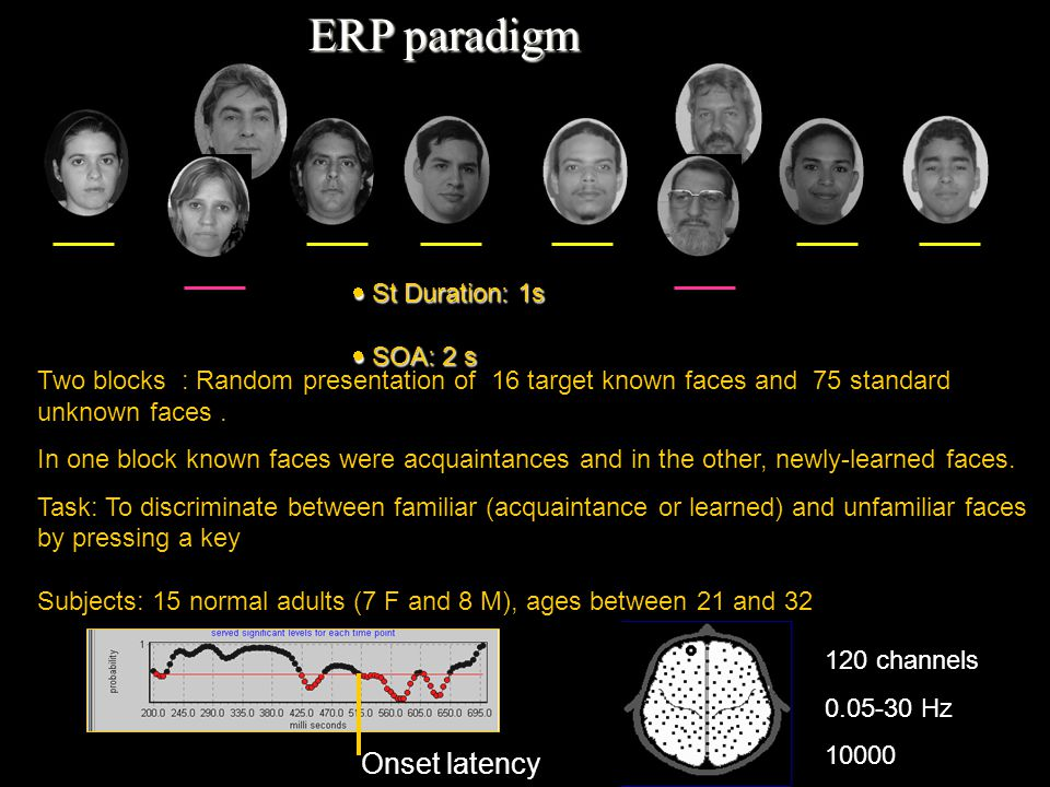 ERP paradigm 120 channels 0.05-30 Hz 10000 Onset latency  St Duration: 1s  SOA: 2 s Two blocks : Random presentation of 16 target known faces and 75 standard unknown faces.
