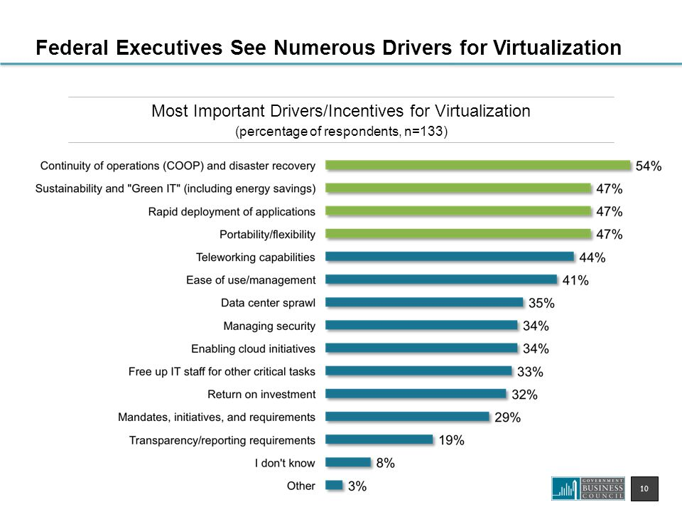10 Most Important Drivers/Incentives for Virtualization (percentage of respondents, n=133) Federal Executives See Numerous Drivers for Virtualization