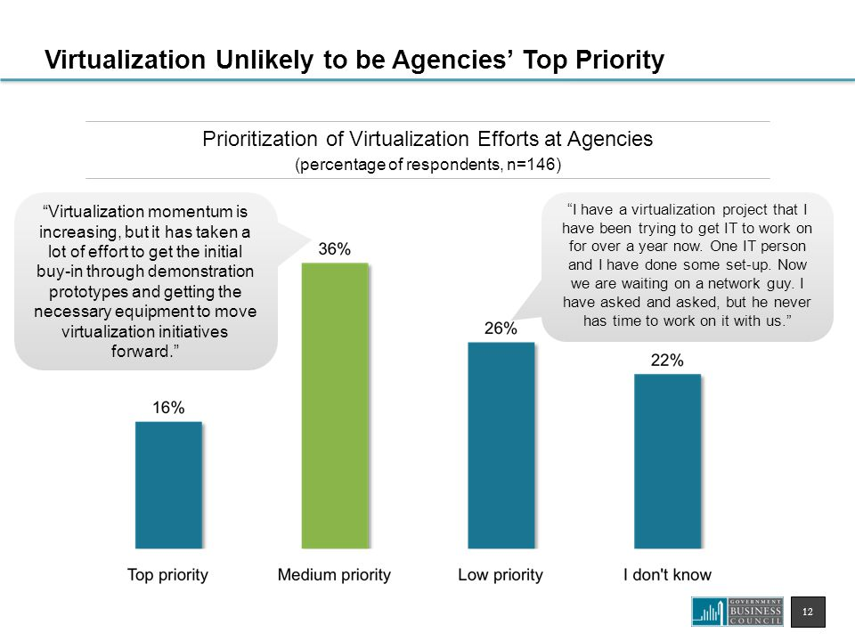 12 Prioritization of Virtualization Efforts at Agencies (percentage of respondents, n=146) Virtualization Unlikely to be Agencies' Top Priority I have a virtualization project that I have been trying to get IT to work on for over a year now.