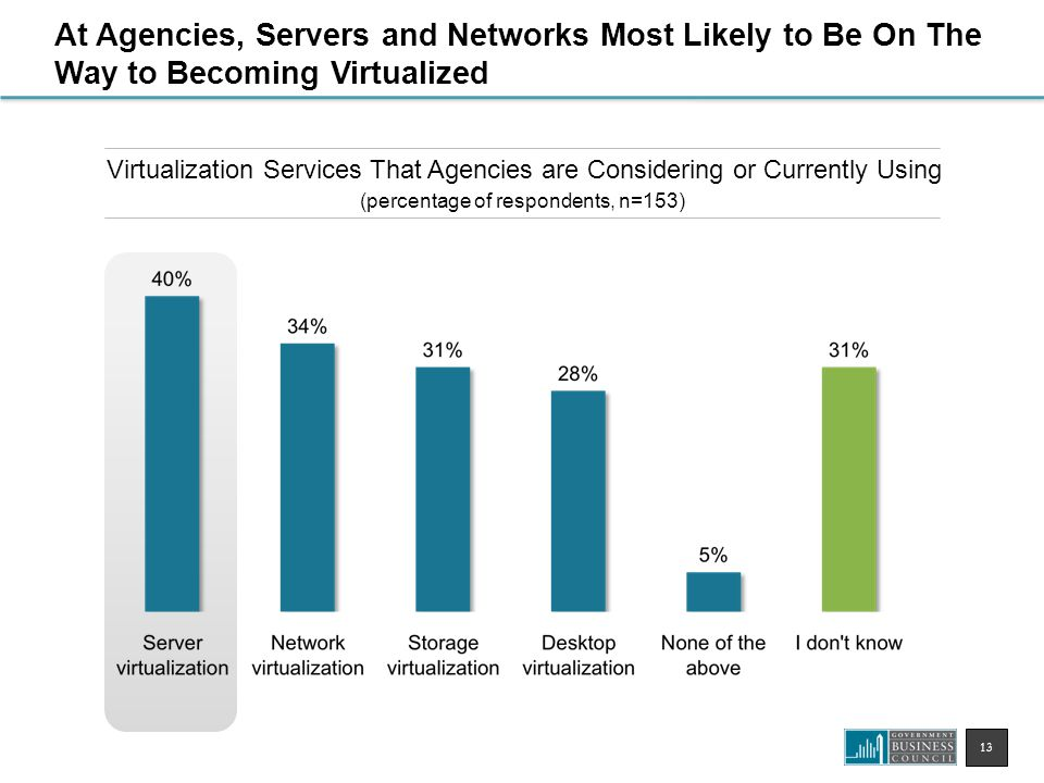 13 Virtualization Services That Agencies are Considering or Currently Using (percentage of respondents, n=153) At Agencies, Servers and Networks Most Likely to Be On The Way to Becoming Virtualized