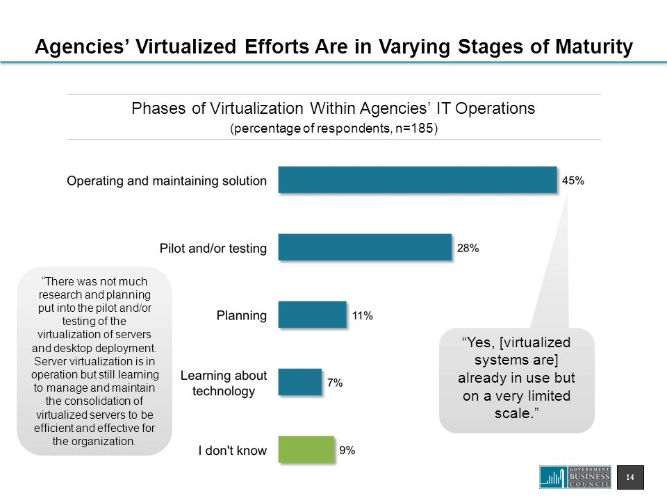 14 Phases of Virtualization Within Agencies' IT Operations (percentage of respondents, n=185) Agencies' Virtualized Efforts Are in Varying Stages of Maturity There was not much research and planning put into the pilot and/or testing of the virtualization of servers and desktop deployment.