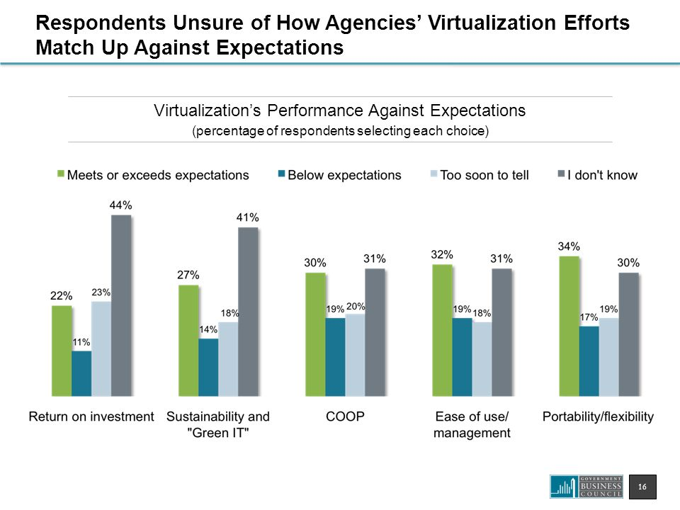 16 Virtualization's Performance Against Expectations (percentage of respondents selecting each choice) Respondents Unsure of How Agencies' Virtualization Efforts Match Up Against Expectations