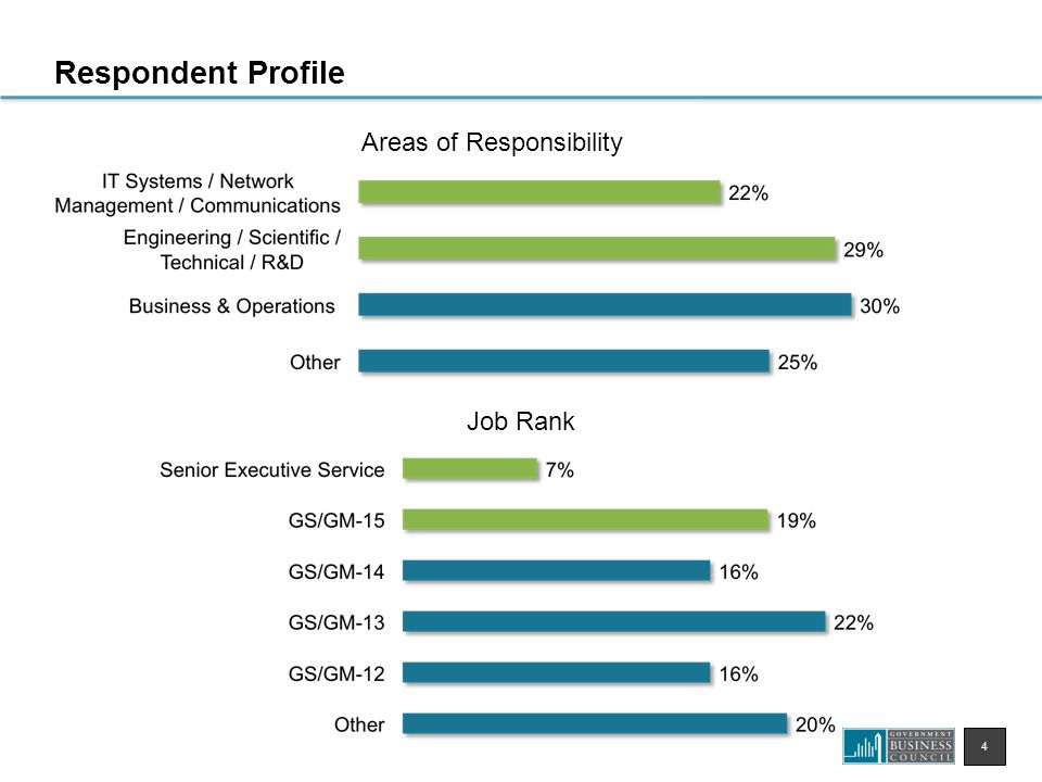 4 Respondent Profile Job Rank Areas of Responsibility