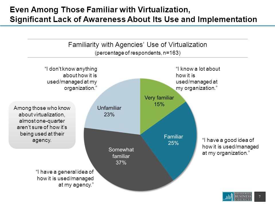 7 Familiarity with Agencies' Use of Virtualization (percentage of respondents, n=163) Even Among Those Familiar with Virtualization, Significant Lack of Awareness About Its Use and Implementation Among those who know about virtualization, almost one-quarter aren't sure of how it's being used at their agency.