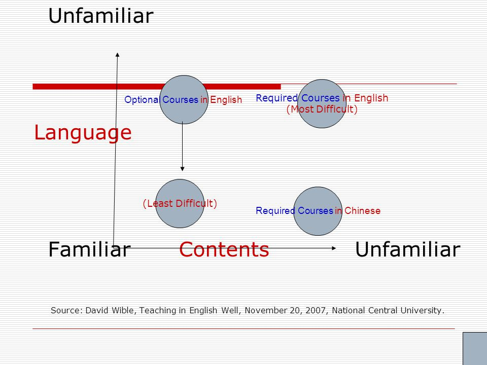 Unfamiliar Language Familiar Contents Unfamiliar Source: David Wible, Teaching in English Well, November 20, 2007, National Central University.