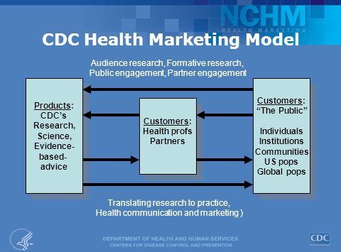 CDC Health Marketing Model Products: CDC's Research, Science, Evidence- based- advice Products: CDC's Research, Science, Evidence- based- advice Customers: The Public Individuals Institutions Communities US pops Global pops Customers: The Public Individuals Institutions Communities US pops Global pops Customers: Health profs Partners Customers: Health profs Partners Audience research, Formative research, Public engagement, Partner engagement Translating research to practice, Health communication and marketing )