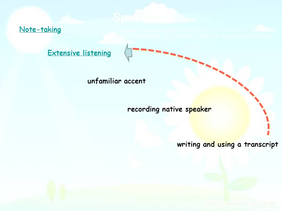 recording native speaker writing and using a transcript Extensive listening Note-taking unfamiliar accent