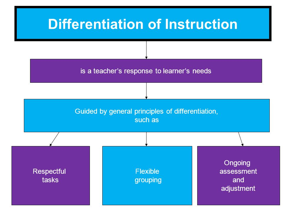 Differentiation of Instruction is a teacher's response to learner's needs Guided by general principles of differentiation, such as Flexible grouping Ongoing assessment and adjustment Respectful tasks