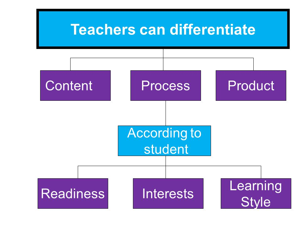 Teachers can differentiate ContentProductProcess According to student Learning Style InterestsReadiness