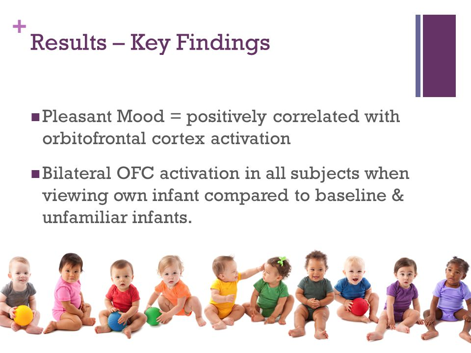 + Results – Key Findings Pleasant Mood = positively correlated with orbitofrontal cortex activation Bilateral OFC activation in all subjects when viewing own infant compared to baseline & unfamiliar infants.