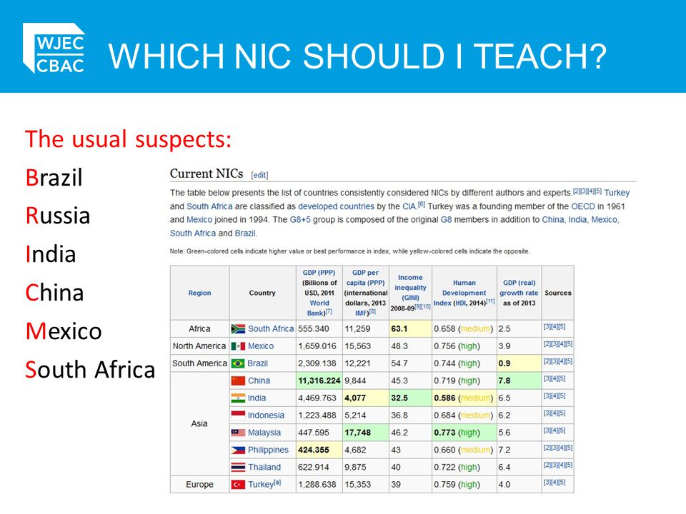 The usual suspects: Brazil Russia India China Mexico South Africa WHICH NIC SHOULD I TEACH?