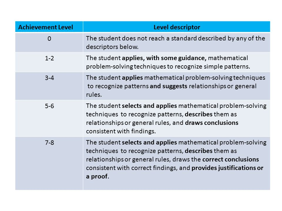 Level descriptorAchievement Level The student does not reach a standard described by any of the descriptors below. 0 The student applies, with some gu