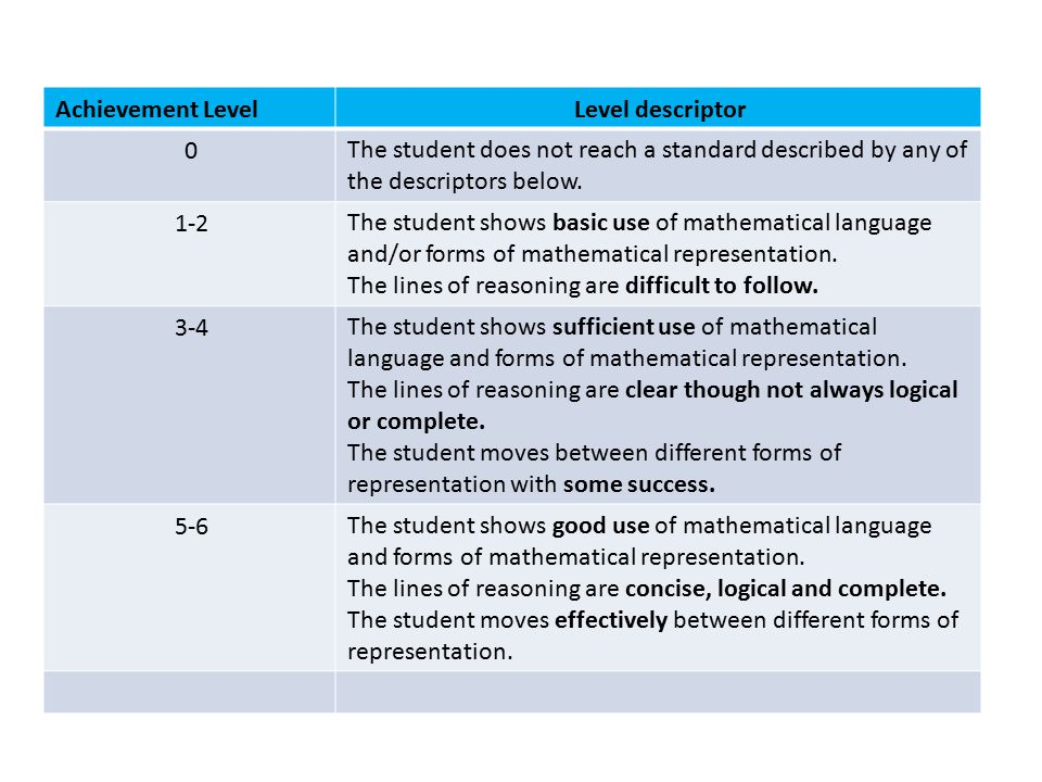 Level descriptorAchievement Level The student does not reach a standard described by any of the descriptors below. 0 The student shows basic use of ma