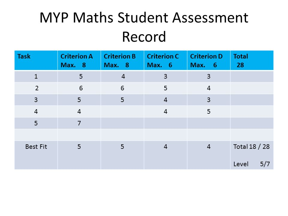 MYP Maths Student Assessment Record TaskCriterion A Max. 8 Criterion B Max. 8 Criterion C Max. 6 Criterion D Max. 6 Total 28 1 5 433 2 6654 35543 4445