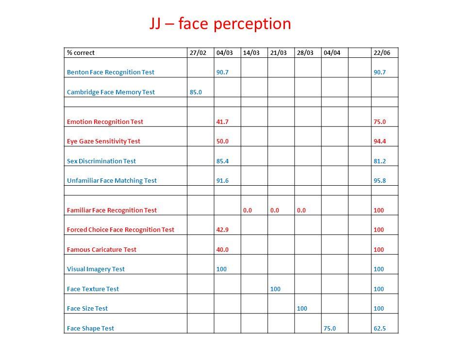 JJ – face perception % correct27/0204/0314/0321/0328/0304/0422/06 Benton Face Recognition Test90.7 Cambridge Face Memory Test85.0 Emotion Recognition Test41.775.0 Eye Gaze Sensitivity Test50.094.4 Sex Discrimination Test85.481.2 Unfamiliar Face Matching Test91.695.8 Familiar Face Recognition Test0.0 100 Forced Choice Face Recognition Test42.9100 Famous Caricature Test40.0100 Visual Imagery Test100 Face Texture Test100 Face Size Test100 Face Shape Test75.062.5