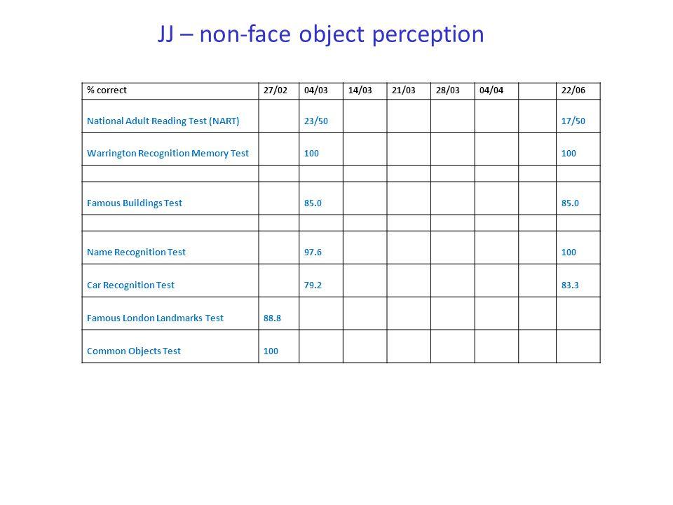 JJ – non-face object perception % correct27/0204/0314/0321/0328/0304/0422/06 National Adult Reading Test (NART)23/5017/50 Warrington Recognition Memor