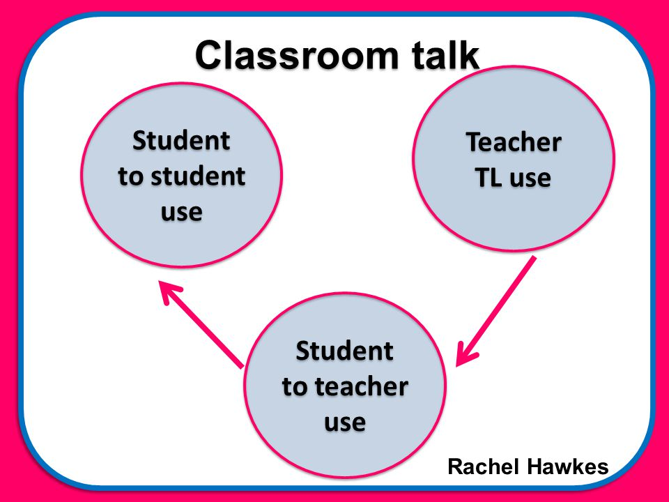 Rachel Hawkes Classroom talk Teacher TL use Student to teacher use Student to student use