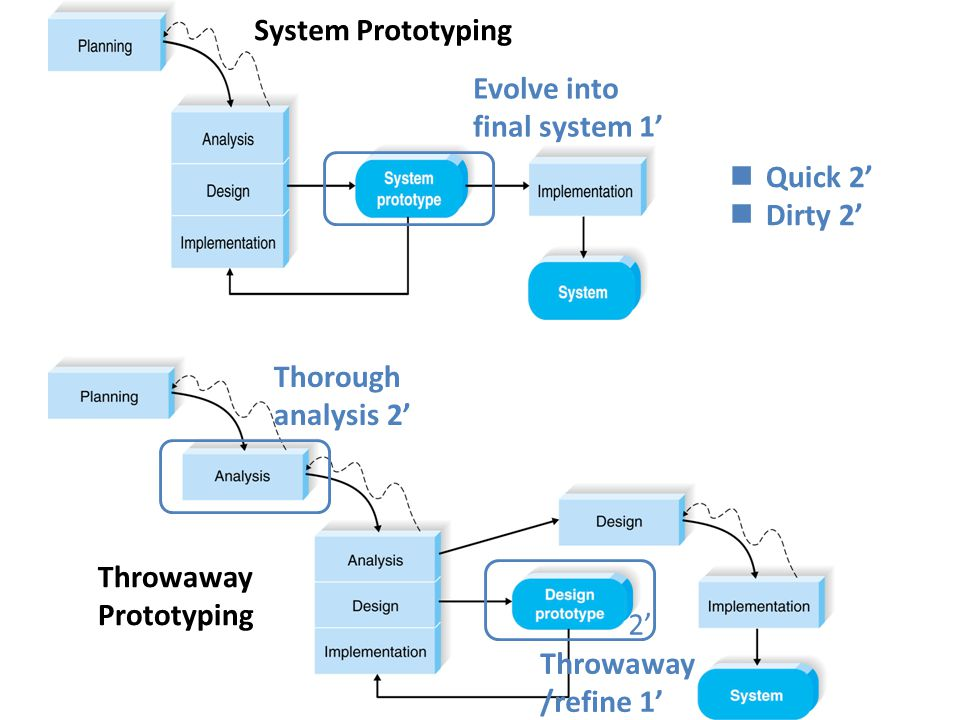 Question 4  Throwaway prototyping – With unfamiliar technology 2' – Complex system 2' – Reliable system 2'  System prototyping – Short time schedule 2' – Schedule visibility 2' © Copyright 2011 John Wiley & Sons, Inc.
