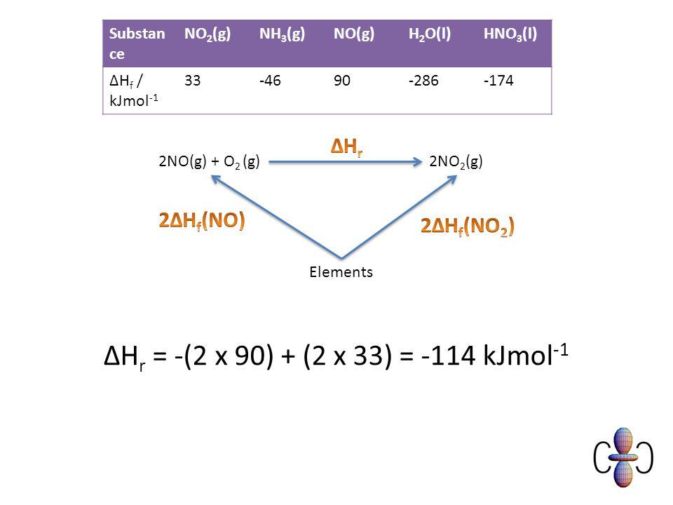 2NO(g) + O 2 (g)2NO 2 (g) Elements ΔH r = -(2 x 90) + (2 x 33) = -114 kJmol -1 Substan ce NO 2 (g)NH 3 (g)NO(g)H 2 O(l)HNO 3 (l) ΔH f / kJmol -1 33-4690-286-174