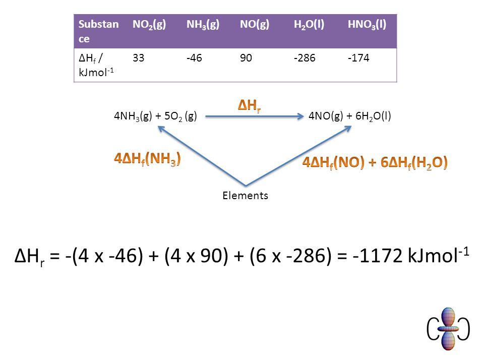 4NH 3 (g) + 5O 2 (g)4NO(g) + 6H 2 O(l) Elements ΔH r = -(4 x -46) + (4 x 90) + (6 x -286) = -1172 kJmol -1 Substan ce NO 2 (g)NH 3 (g)NO(g)H 2 O(l)HNO 3 (l) ΔH f / kJmol -1 33-4690-286-174
