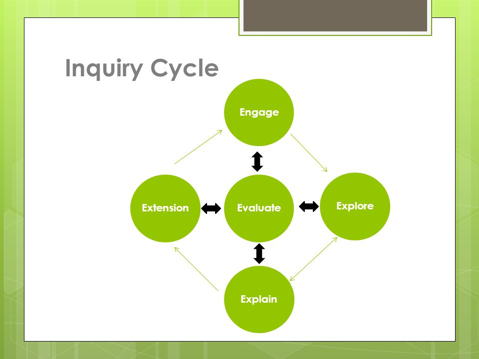 Inquiry Cycle Evaluate Engage Explore Explain Extension