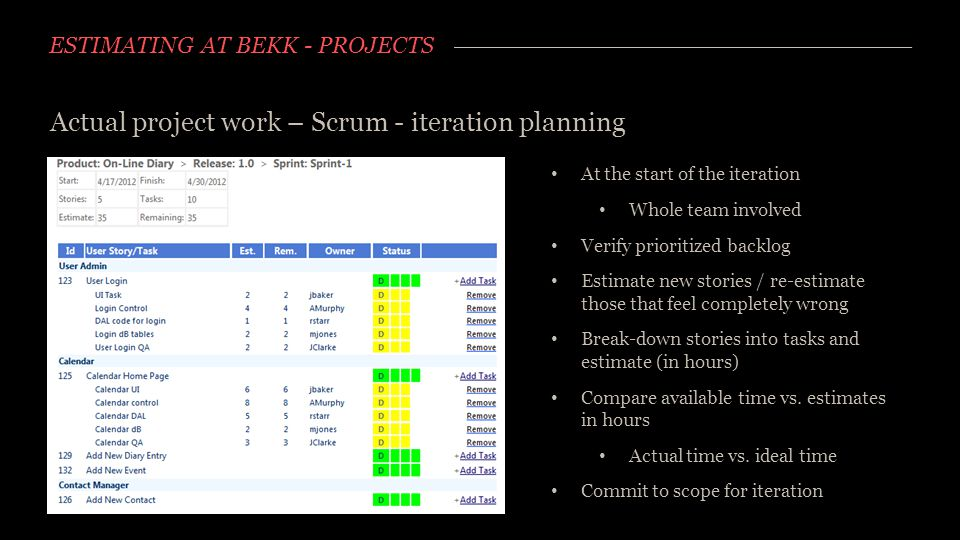 ESTIMATING AT BEKK - PROJECTS Actual project work – Scrum - iteration planning At the start of the iteration Whole team involved Verify prioritized ba