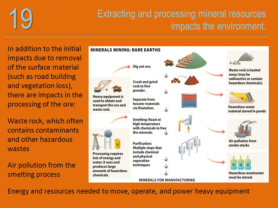 Extracting and processing mineral resources impacts the environment.19 In addition to the initial impacts due to removal of the surface material (such as road building and vegetation loss), there are impacts in the processing of the ore: Waste rock, which often contains contaminants and other hazardous wastes Air pollution from the smelting process Energy and resources needed to move, operate, and power heavy equipment