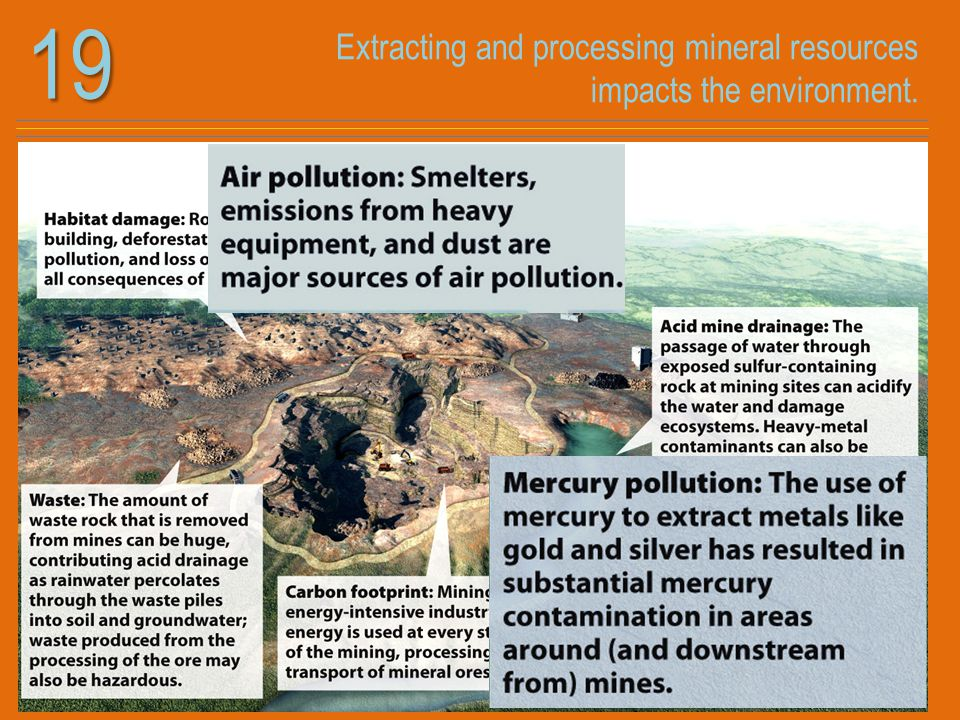 Extracting and processing mineral resources impacts the environment.19