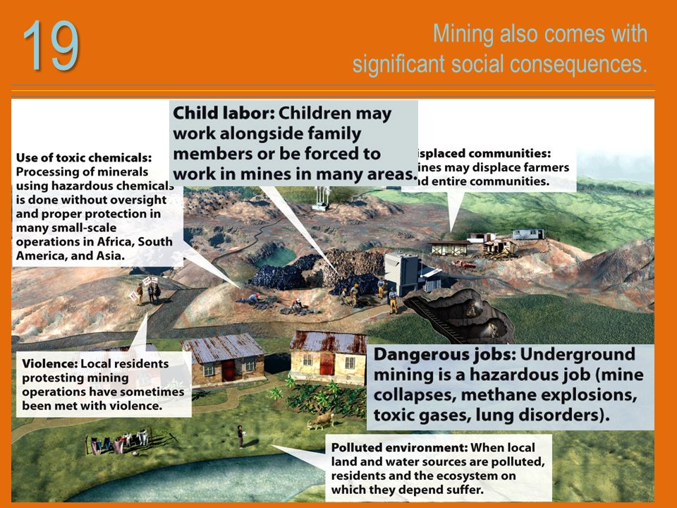 Mining also comes with significant social consequences.19