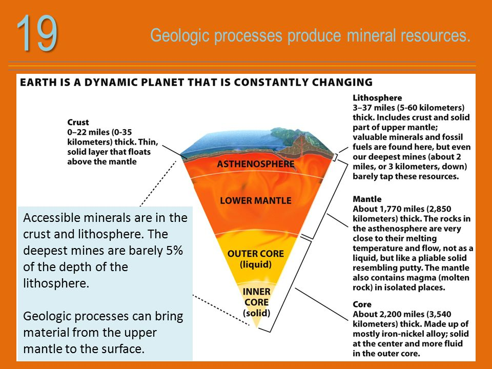 19 Accessible minerals are in the crust and lithosphere. The deepest mines are barely 5% of the depth of the lithosphere. Geologic processes can bring