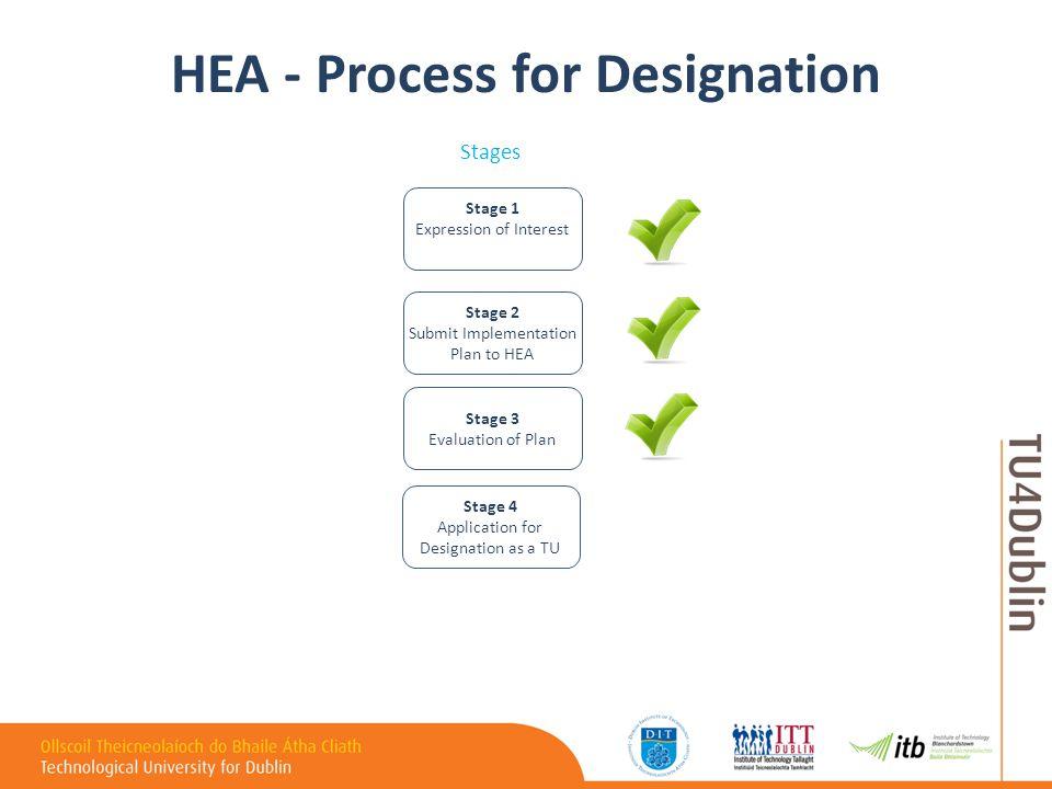 Timeline D i Integration Day - D m Merger Day - D u University Day