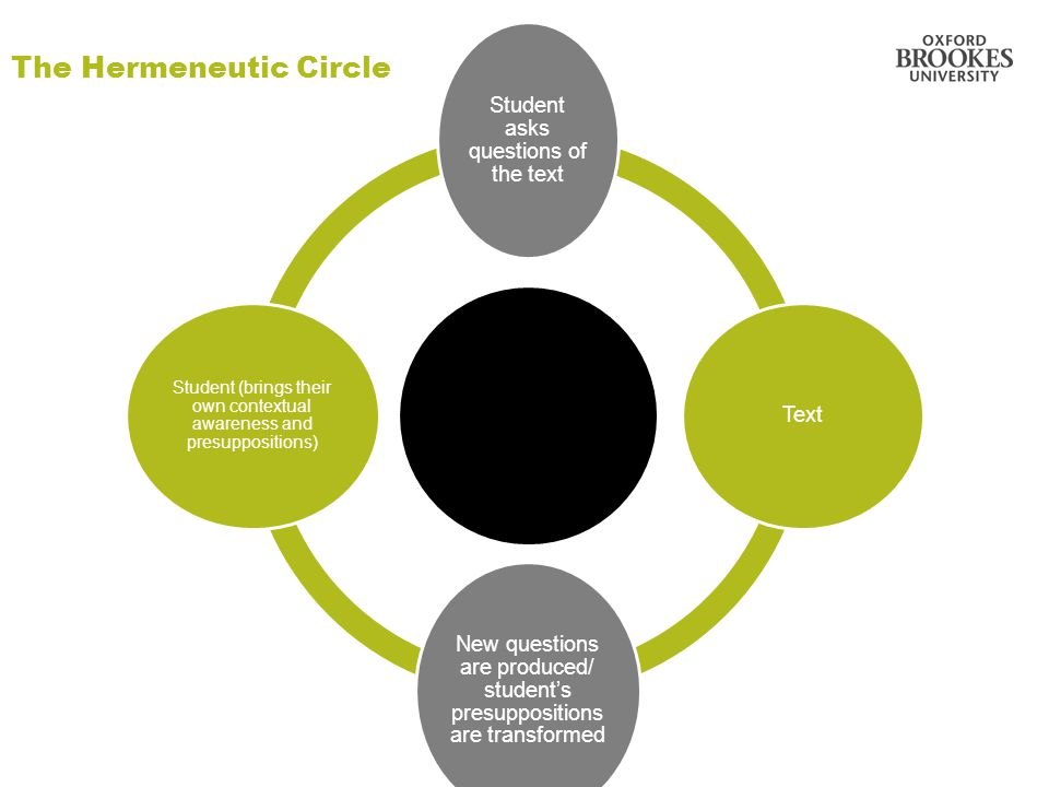 The Hermeneutic Circle Student asks questions of the text Text New questions are produced/ student's presuppositions are transformed Student (brings their own contextual awareness and presuppositions)