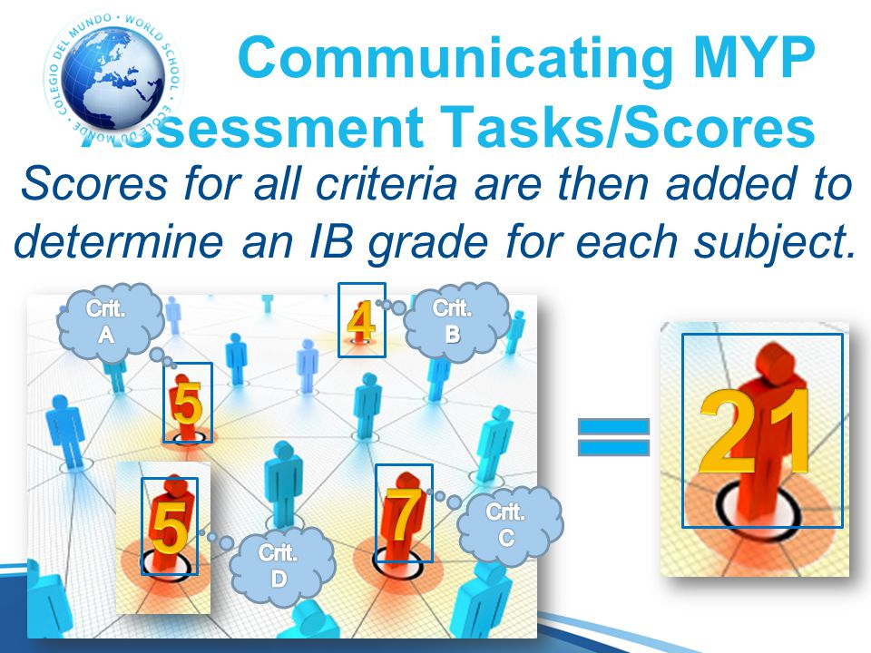 Communicating MYP Assessment Tasks/Scores Scores for all criteria are then added to determine an IB grade for each subject.