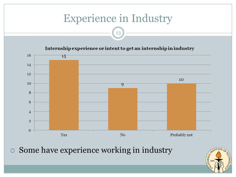 Experience in Industry 13  Some have experience working in industry