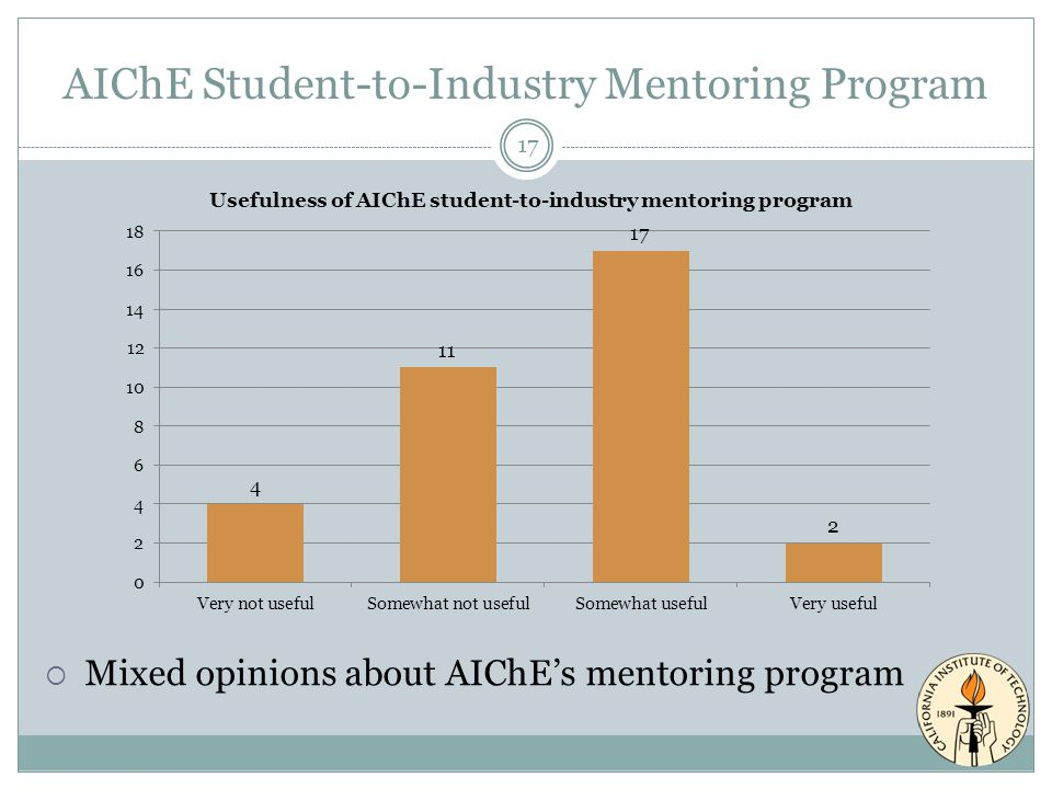 AIChE Student-to-Industry Mentoring Program 17  Mixed opinions about AIChE's mentoring program