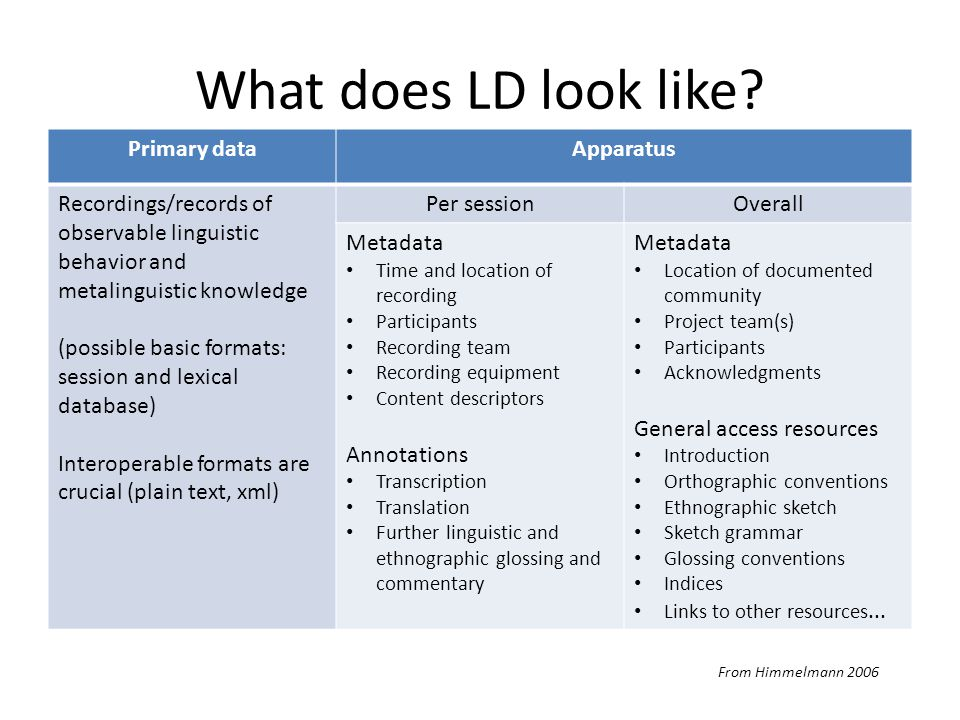 What does LD look like.
