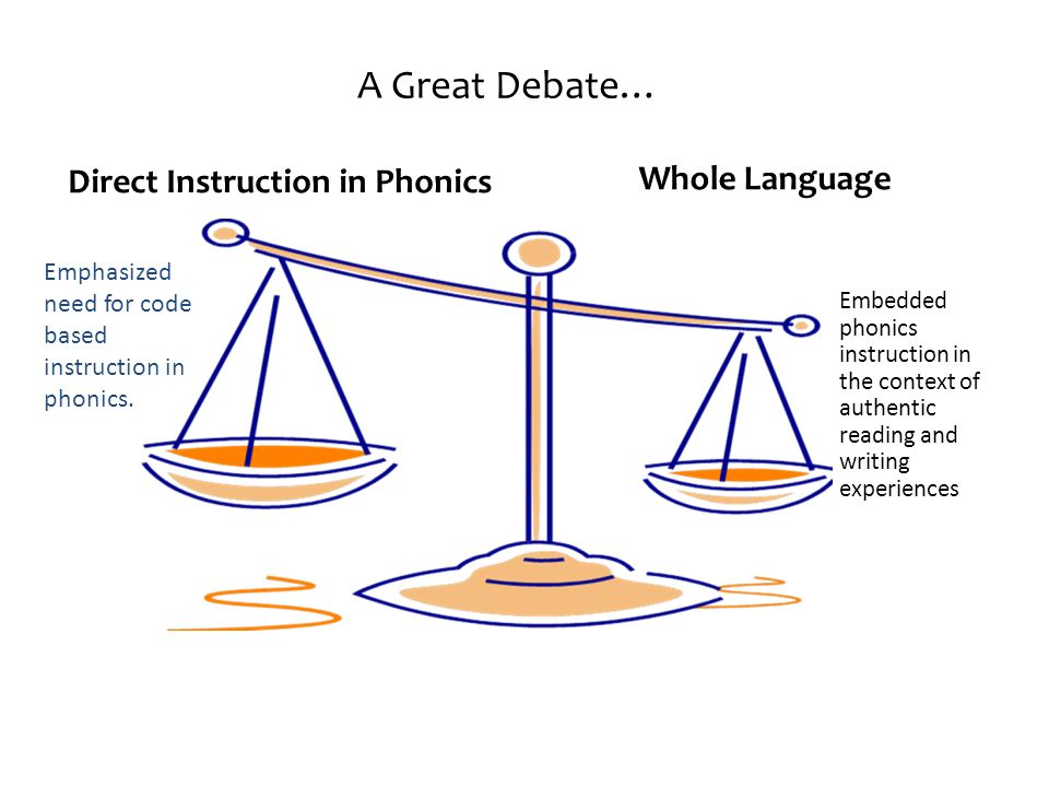 Direct Instruction in Phonics Embedded phonics instruction in the context of authentic reading and writing experiences A Great Debate… Emphasized need