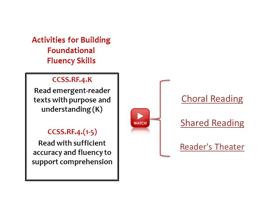 Activities for Building Foundational Fluency Skills Choral Reading Shared Reading Reader's Theater CCSS.RF.4.K Read emergent-reader texts with purpose