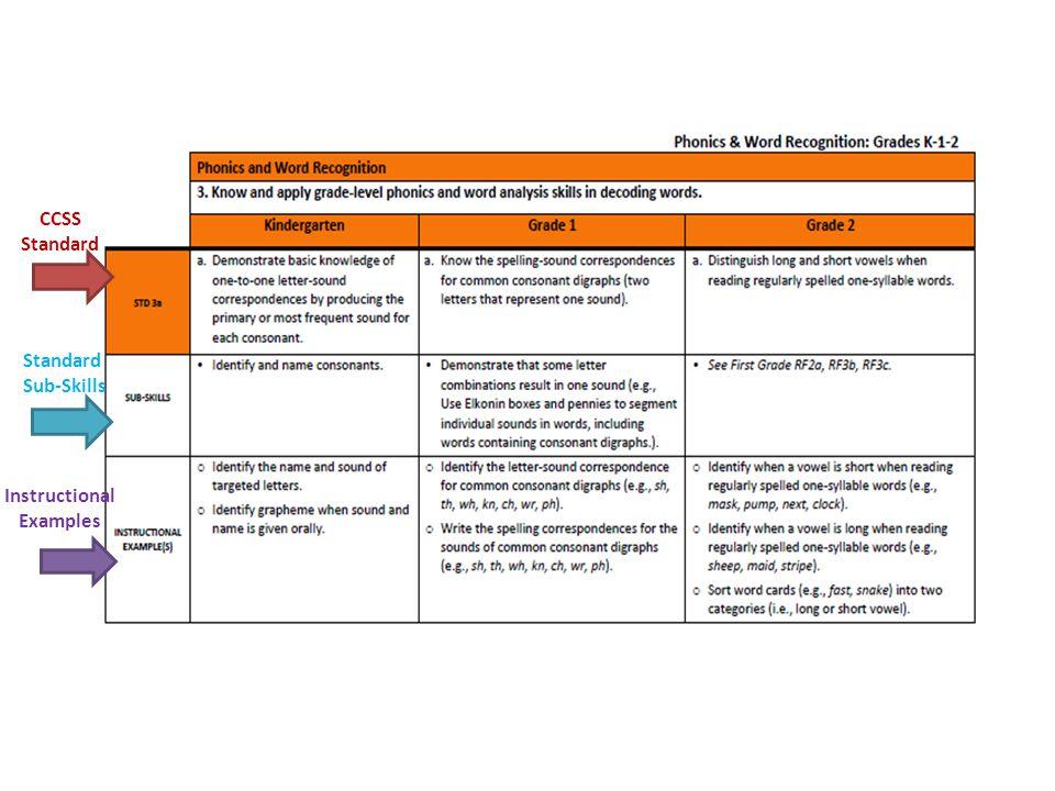 CCSS Standard Standard Sub-Skills Instructional Examples