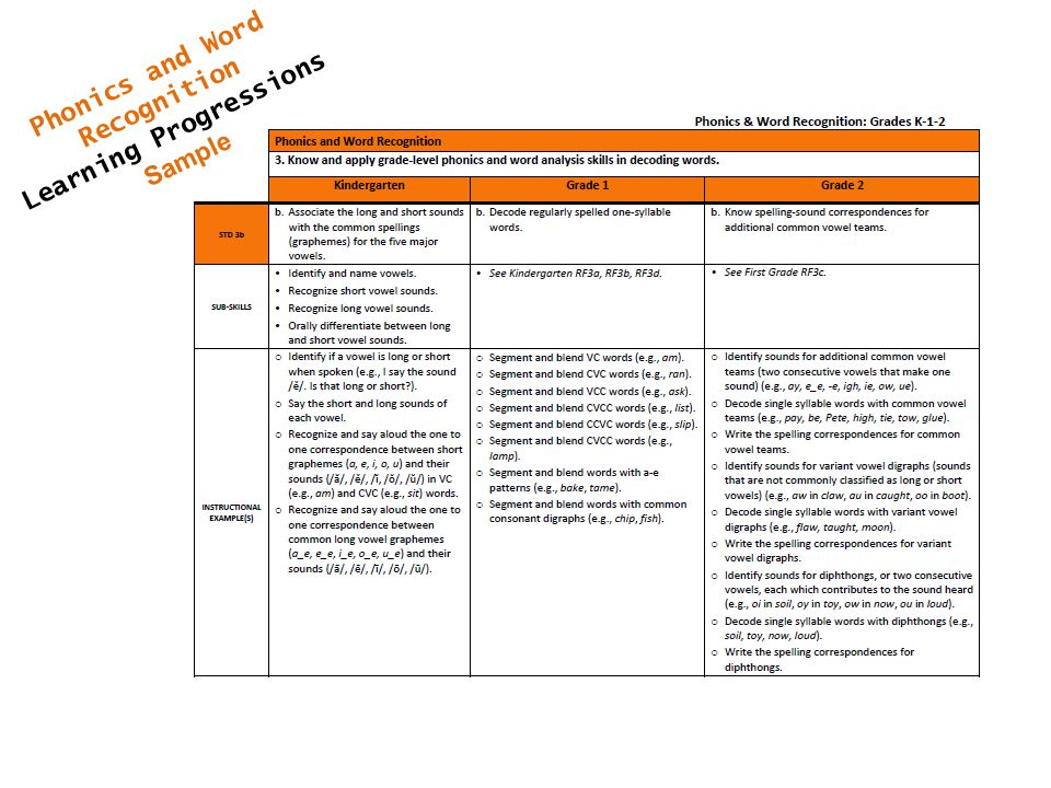 Phonics and Word Recognition Learning Progressions Sample