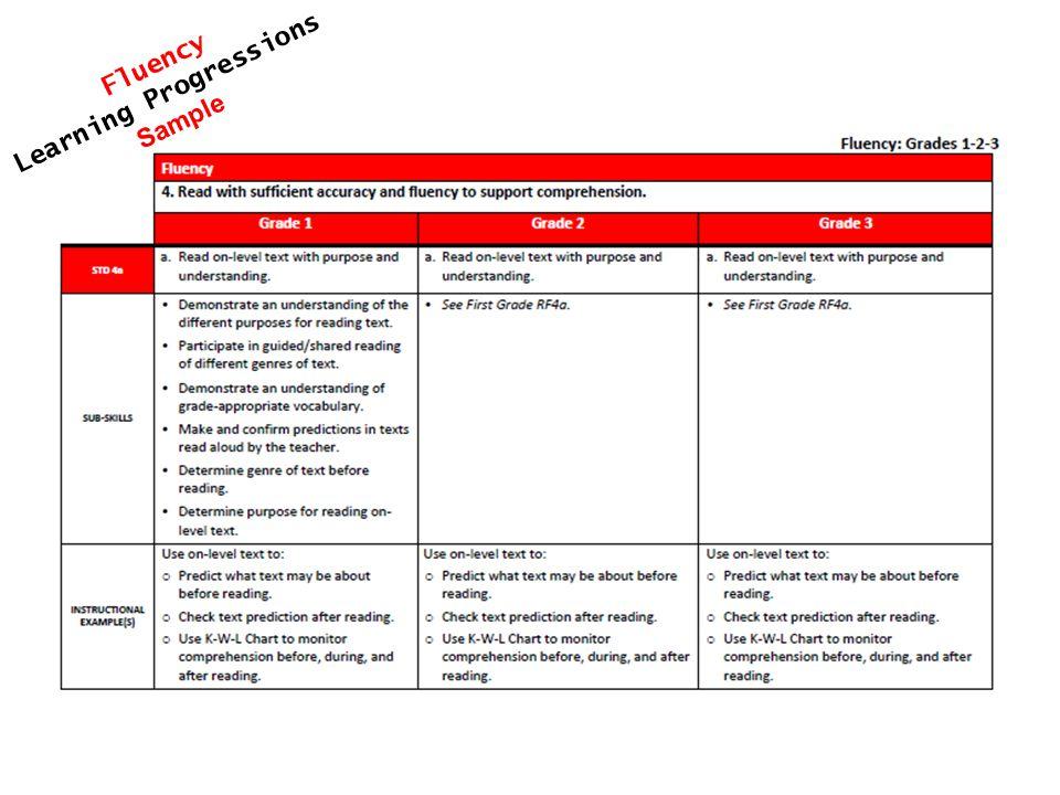 Fluency Learning Progressions Sample