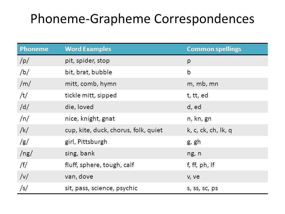 Phoneme-Grapheme Correspondences PhonemeWord ExamplesCommon spellings /p/pit, spider, stopp /b/bit, brat, bubbleb /m/mitt, comb, hymnm, mb, mn /t/tick