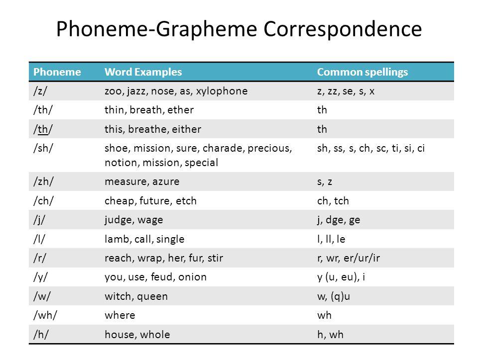 Phoneme-Grapheme Correspondence PhonemeWord ExamplesCommon spellings /z/zoo, jazz, nose, as, xylophonez, zz, se, s, x /th/thin, breath, etherth /th/th