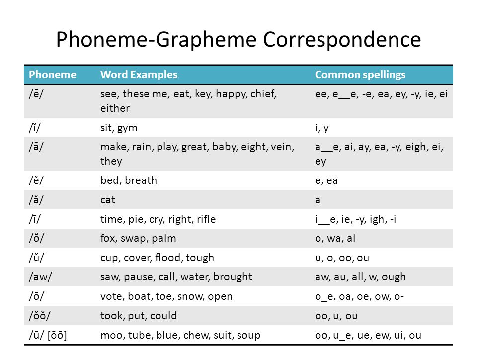 Phoneme-Grapheme Correspondence PhonemeWord ExamplesCommon spellings /ē/see, these me, eat, key, happy, chief, either ee, e__e, -e, ea, ey, -y, ie, ei