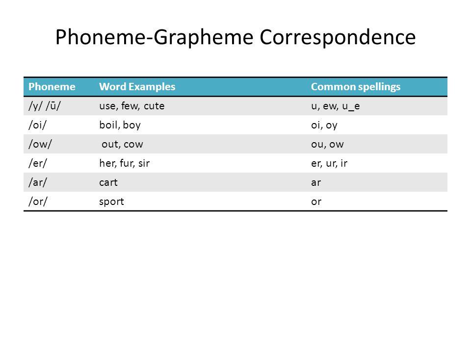 Phoneme-Grapheme Correspondence PhonemeWord ExamplesCommon spellings /y/ /ū/use, few, cuteu, ew, u_e /oi/boil, boyoi, oy /ow/ out, cowou, ow /er/her,