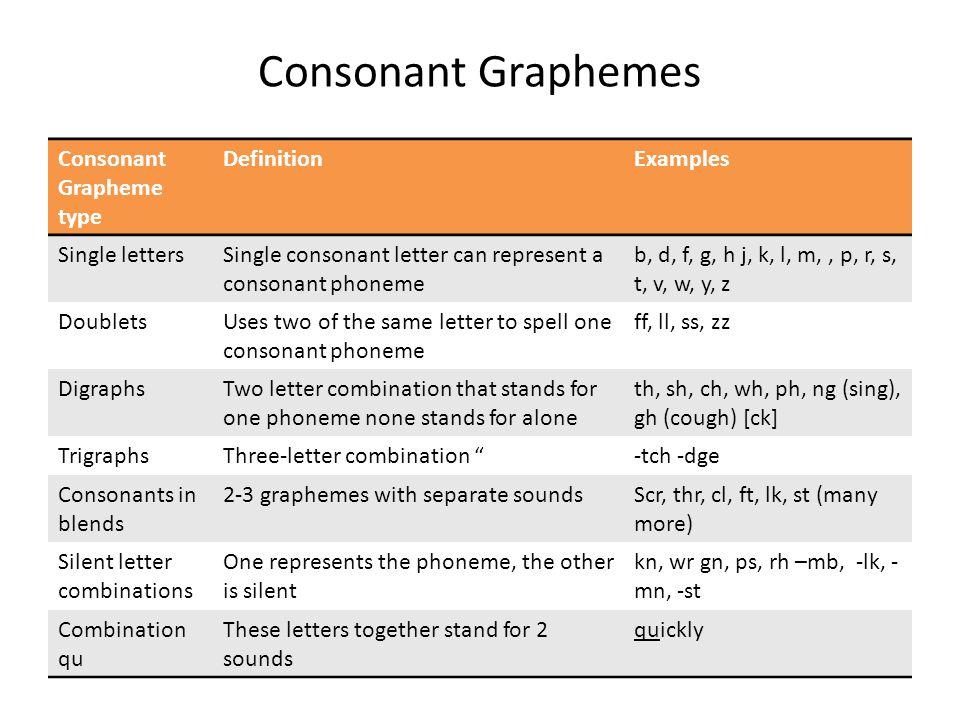 Consonant Graphemes Consonant Grapheme type DefinitionExamples Single lettersSingle consonant letter can represent a consonant phoneme b, d, f, g, h j