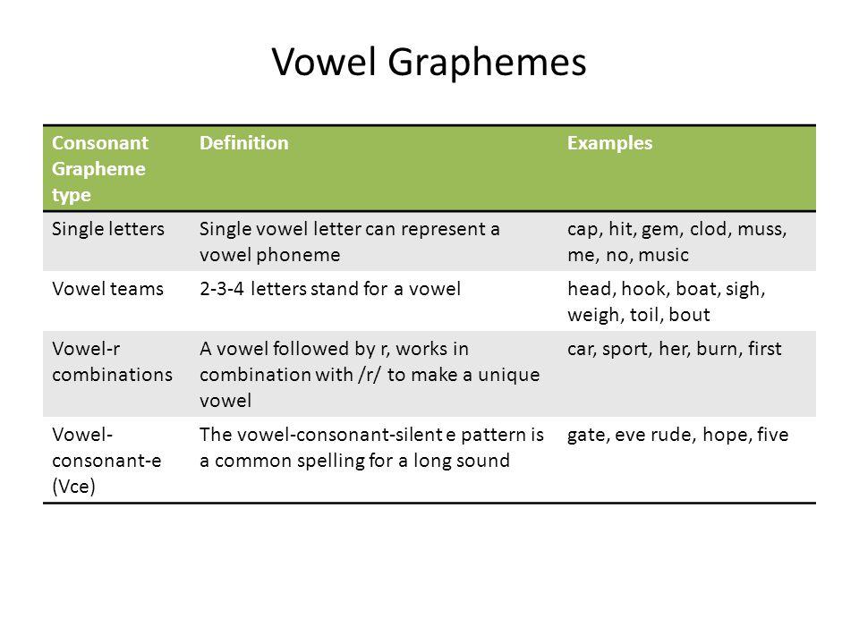 Vowel Graphemes Consonant Grapheme type DefinitionExamples Single lettersSingle vowel letter can represent a vowel phoneme cap, hit, gem, clod, muss,
