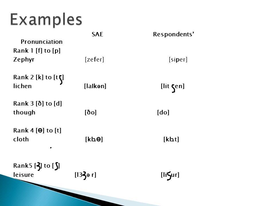 SAE Respondents' Pronunciation Rank 1 [f] to [p] Zephyr [zefer] [siper] Rank 2 [k] to [t ] lichen [laIk ә n] [lit en] Rank 3 [ð] to [d] though [ðo] [do] Rank 4 [ Ө ] to [t] cloth [kl ב Ө ] [kl ב t] Rank5 [ ] to [ ] leisure [l3 ә r] [li ur]