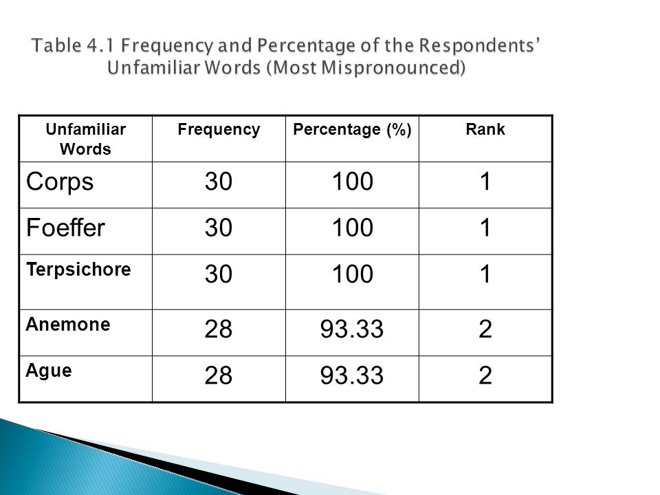 Unfamiliar Words FrequencyPercentage (%)Rank Corps301001 Foeffer301001 Terpsichore 301001 Anemone 2893.332 Ague 2893.332