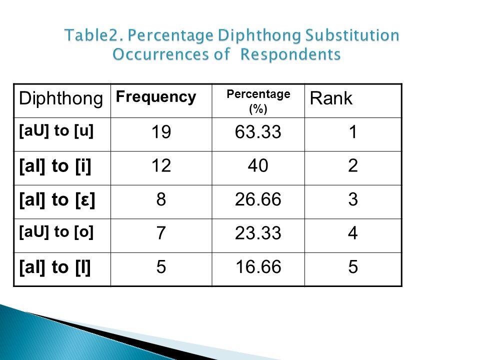 Diphthong Frequency Percentage (%) Rank [aU] to [u] 1963.331 [aI] to [i]12402 [aI] to [ε]826.663 [aU] to [o] 723.334 [aI] to [I]516.665